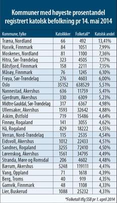 Kommuner med høyest prosentandel katolikker